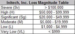 Loss Magnitude Table (Initech Specific)