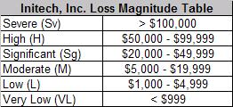 Loss Magnitude Table (Initech Specific)