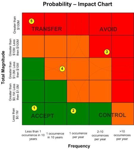 risktical_pi_chart